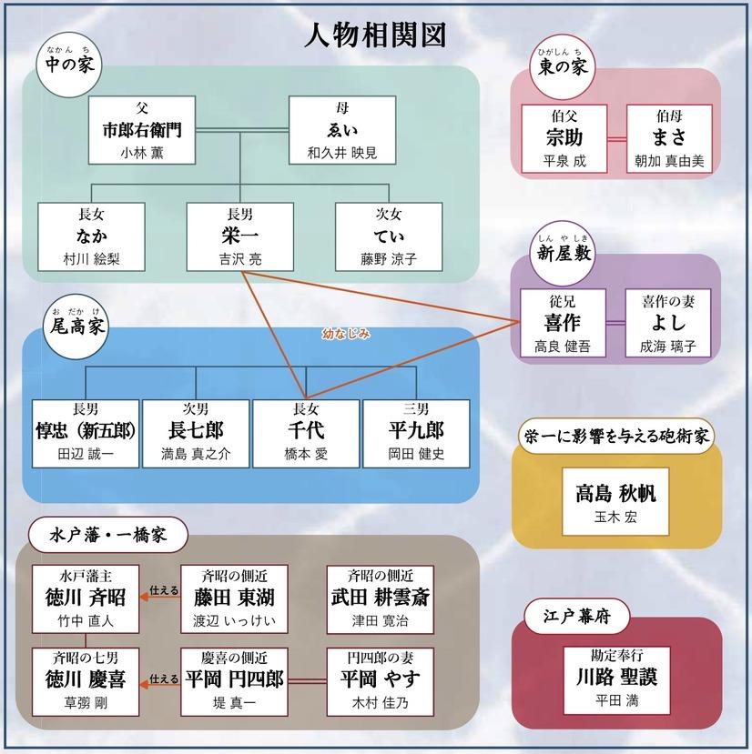 キャスト 大河 ドラマ 2021 来年大河「鎌倉殿の13人」新キャスト3人 4・15発表!三谷幸喜氏