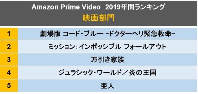 「Amazon Prime Video2019年間ランキング」映画総合部門
