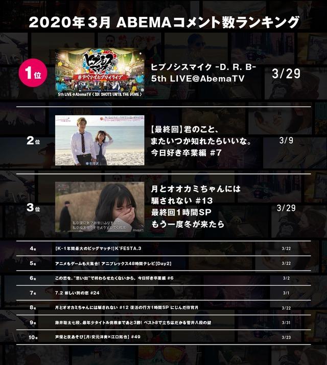 「ABEMA」3月の人気番組ランキングを発表(C)AbemaTV,Inc.
