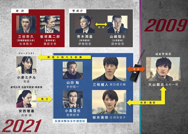 『劇場版シグナル 長期未解決事件捜査班』(C)2021「劇場版シグナル」製作委員会
