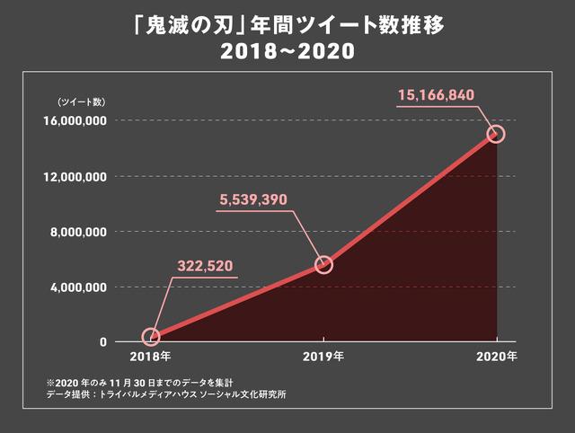 「鬼滅の刃」年間ツイート数推移(2018~2020年)
