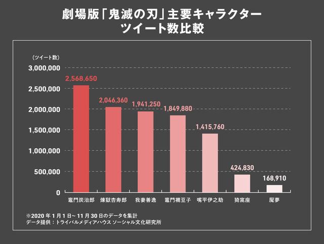 劇場版「鬼滅の刃」主要キャラクターツイート数比較