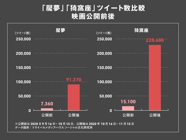 「魘夢」「猗窩座」ツイート数比較映画公開前後