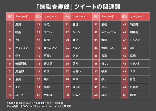 「煉獄杏寿郎」ツイートの関連語
